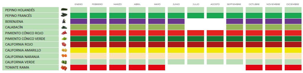 bio-calendar